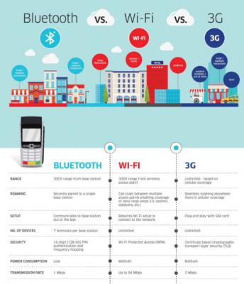 so sánh bluetooth với wifi